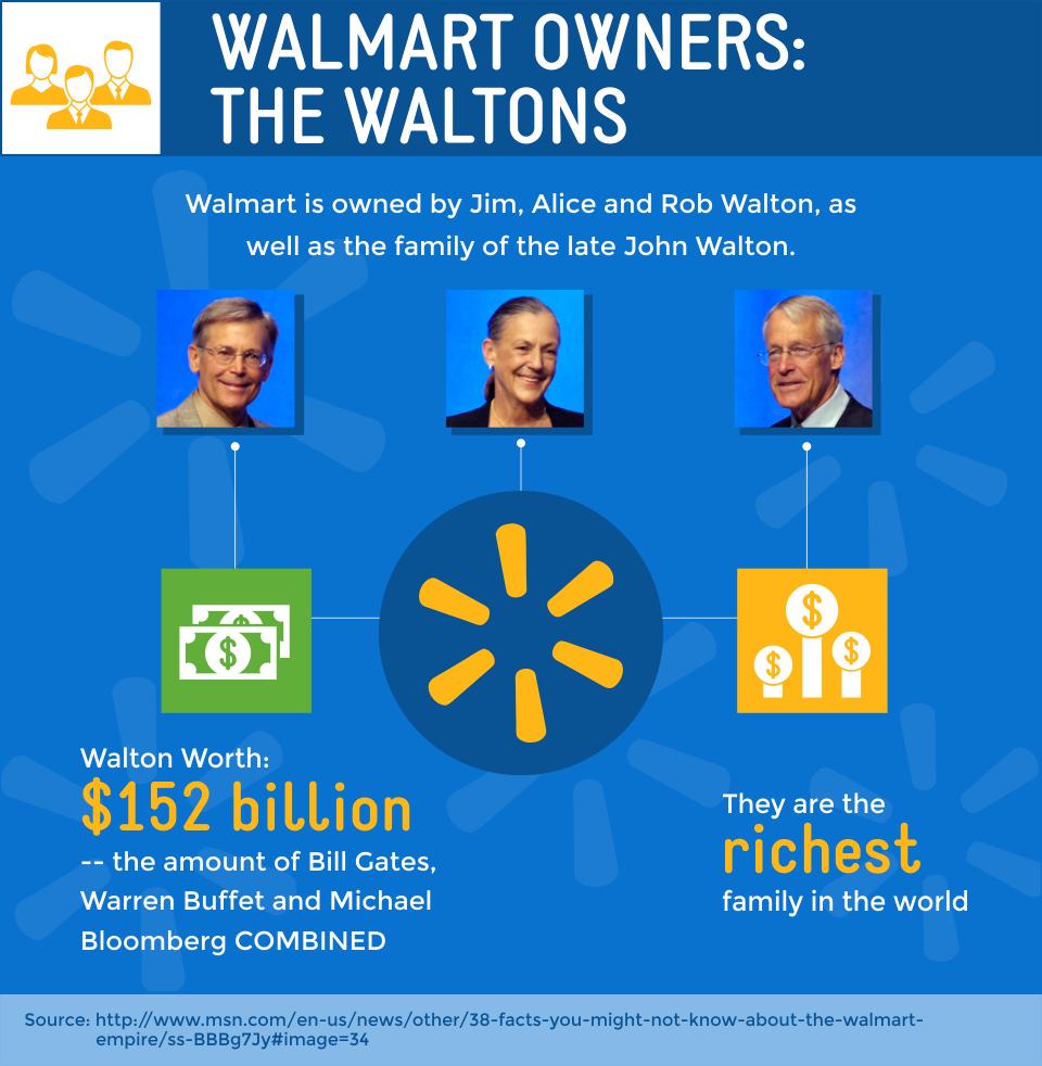 WALTON FAMILY WALMART